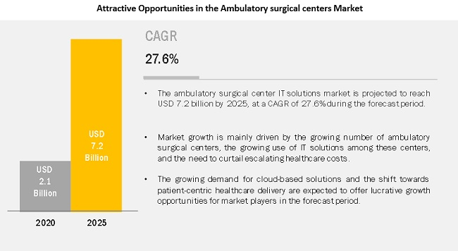 Ambulatory Surgical Centers Market (WITH IMPACT OF COVID-19) |  Product (EHR, Practice Management, Telehealth, Healthcare Analytics)